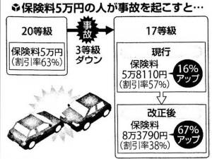 自動車保険の事故後割引率イラスト